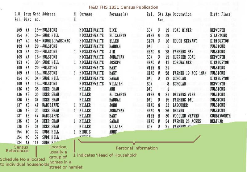 Census_1851
